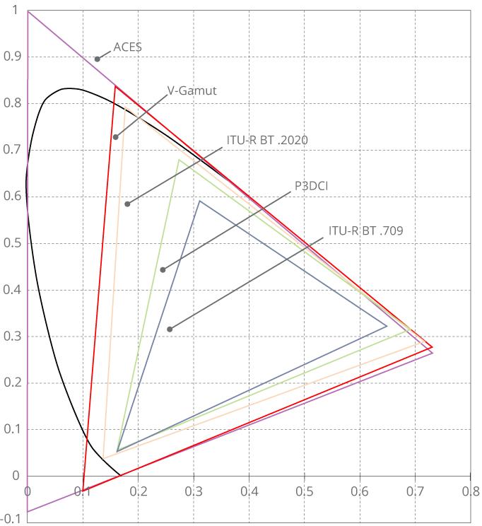 V-Gamut vs. ITU-R BT.2020
